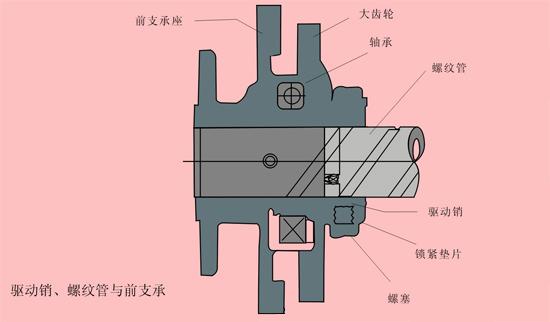 吹灰器的旋转和伸缩运动最终通过两个驱动销和螺纹管来完成.